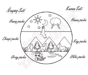 cosmologia y los dioses Dibujo