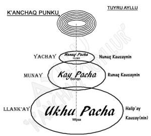 cosmologia y los dioses.JPG PACHAS